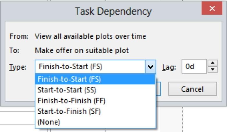 Task Dependency